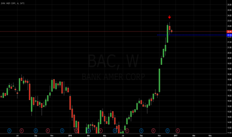 BAC: Bearish divergent candle on BAC