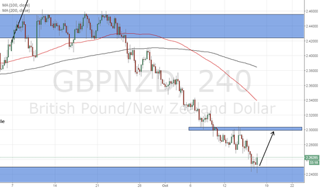 GBPNZD: Long to 2.3000