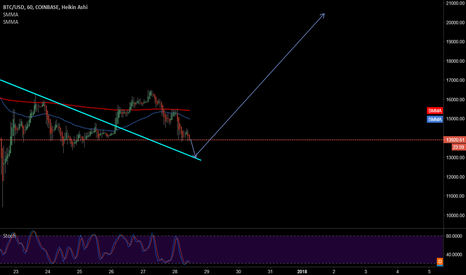 BTCUSD: Buy with candel confirmation once reach the trand line