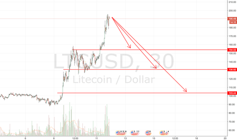 LTCUSD: Time to lock some profit on LTC before going long again.