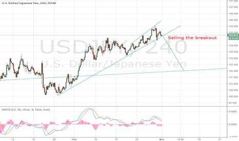 USDJPY: USD/JPY short term sell setup
