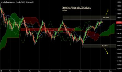 USDJPY: Range trading...