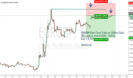 EURGBP: EURGBP 15MINS Short Term SELL