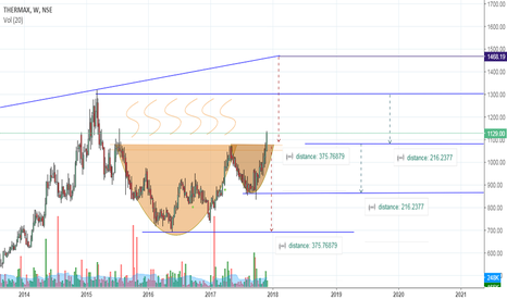 THERMAX: THERMAX : Breakout from Cup & Handle pattern