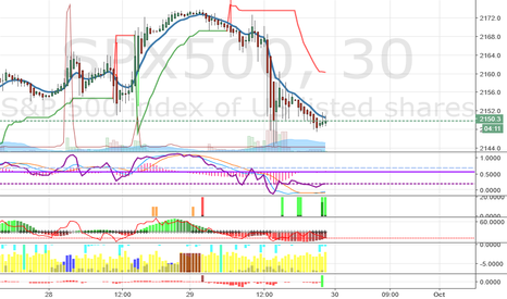 SPX500: Expecting an upswing in SPX from here