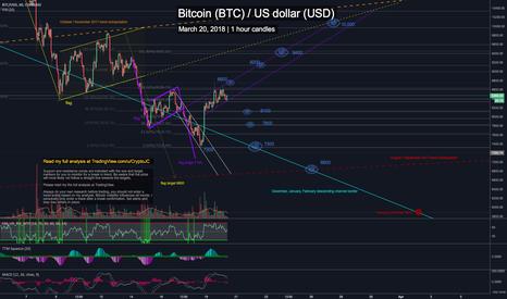 BTCUSD: Bitcoin is crawling back upwards, but will it last? BTC-USD