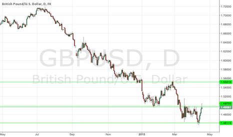 GBPUSD: Pin bar Strong Sell