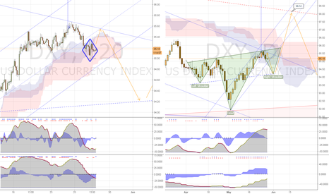 DXY: Dollar Quick up after Diamond reversal, then drop to form H&S