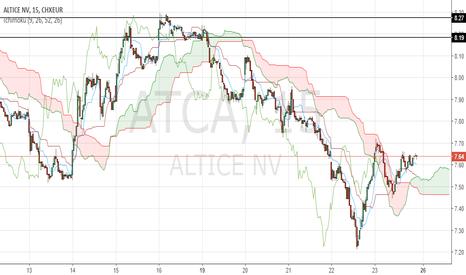 ATCA: Le prix traverse le nuage à la hausse en unité de temps 15 min