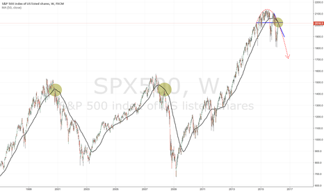 SPX500: LAST CHANCE TO GET SHORT (GREAT ENTRY POINT)