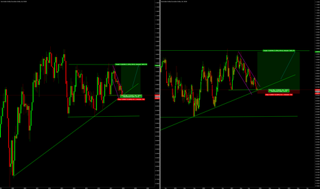 AUDCAD: audcad long (monthly/weekly)