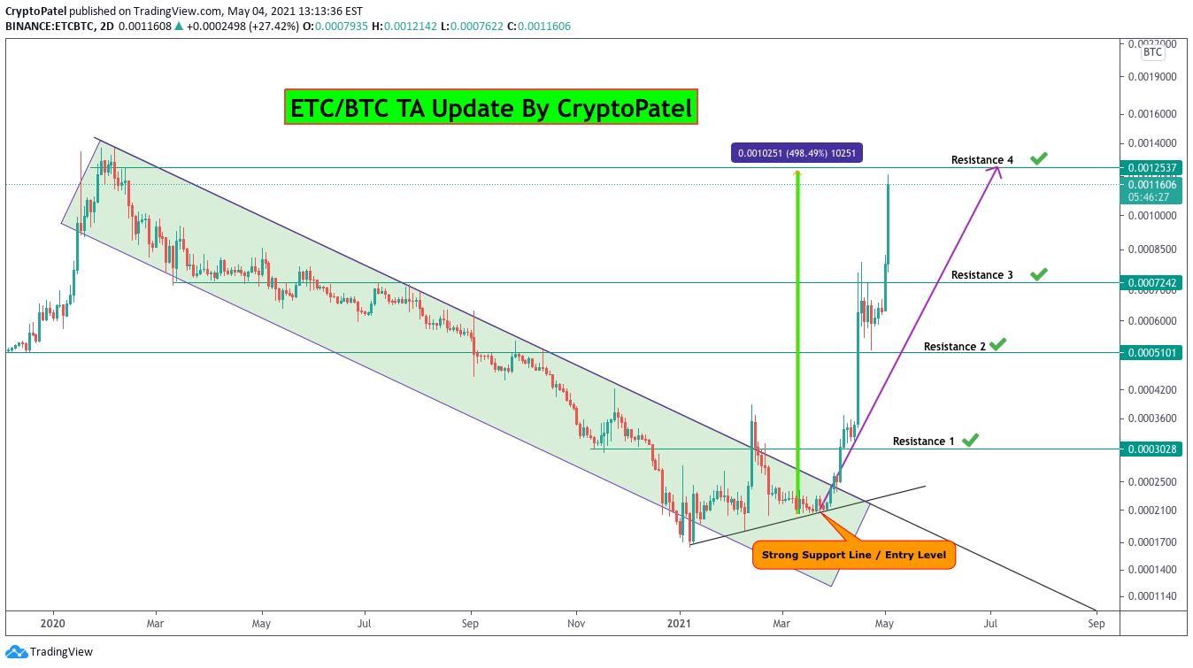 cont bancar trade bitcoin 2021 bitcoin bear market