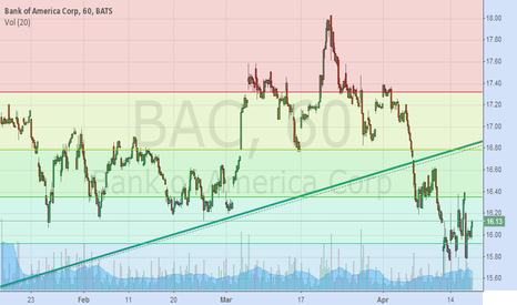 BAC: Bank of America w/ Fib Retracement and Trend Line