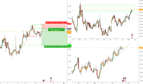 EURCAD: Shorting the EURCAD, price within Weekly supply range.