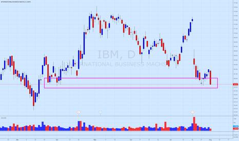 IBM: $IBM retests support