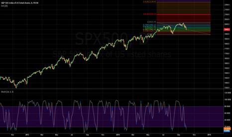 SPX500: S&P500