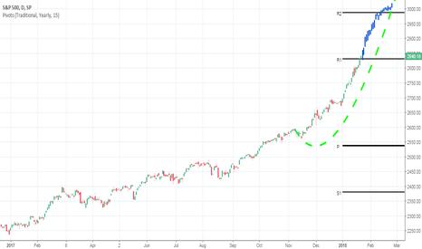 SPX: S&P 500: Parabolic Stock Market Going Parabolic. New Target 3000