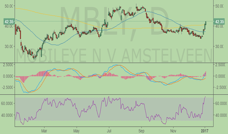 MBLY: Interesting Chart