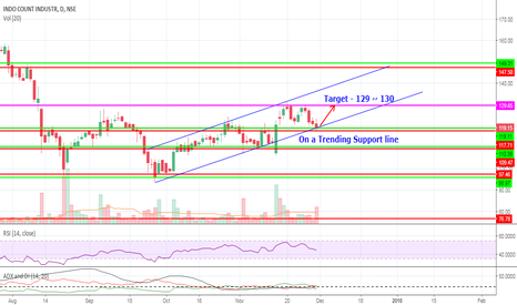 ICIL: ICIL Daily Candle..