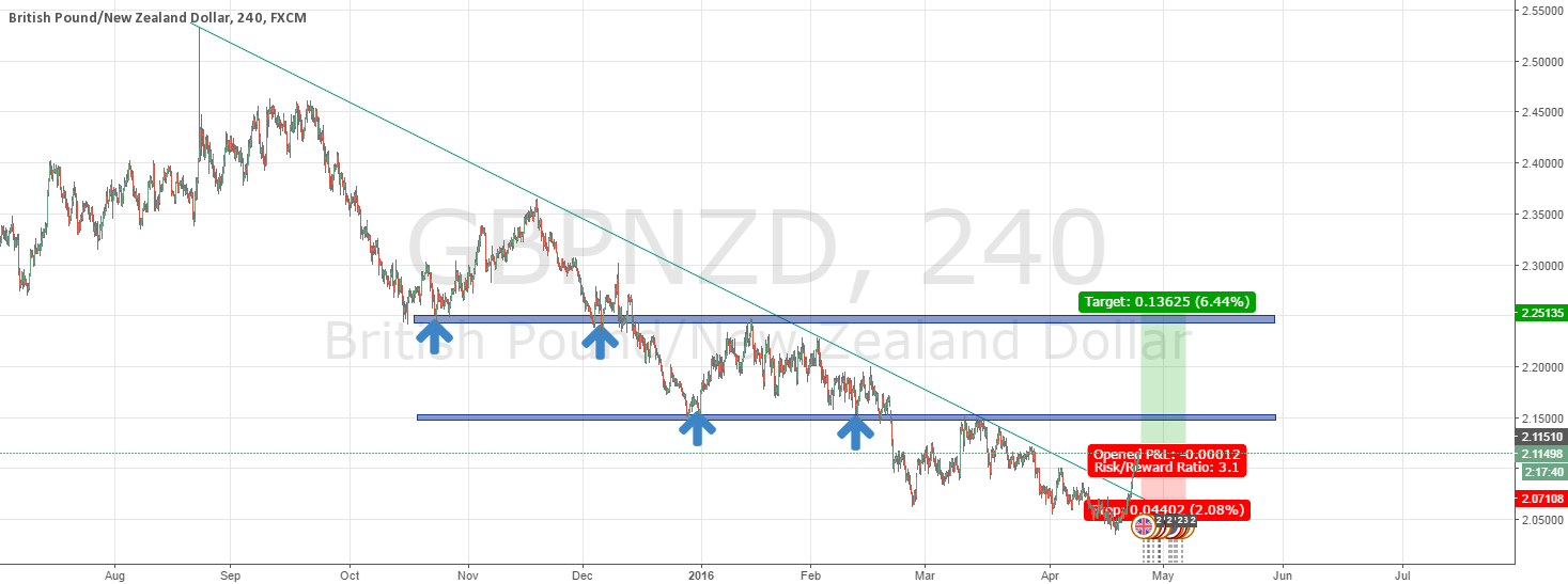 GBPNZD LONG