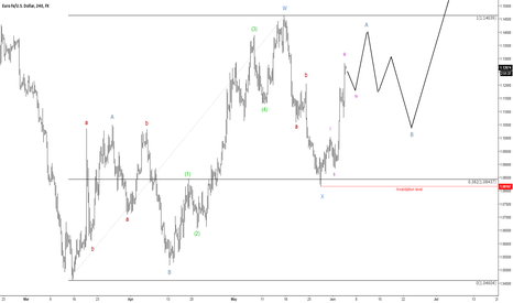 EURUSD: Complex correction