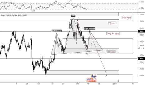 EURUSD: Possible S&D trade