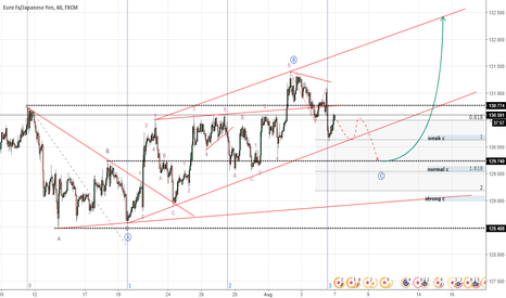 EURJPY: EJ Running Flat 3-3-5 Become to least bullish wave