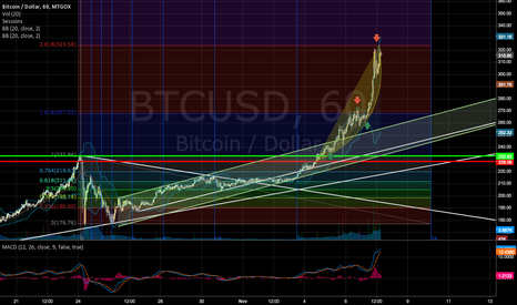 BTCUSD: Bitcoin Rocket loses its Power
