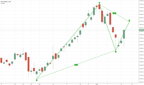 BANKNIFTY: Bank Nifty ABCD