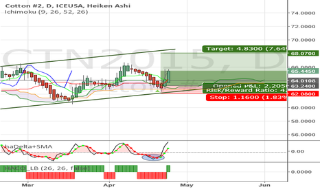 CTN2015: Cotton - Buy at Kumo support idea worked. Hold long now.