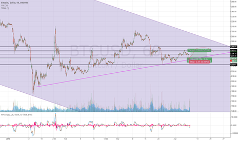 BTCUSD: Bitcoin - My view of the following days