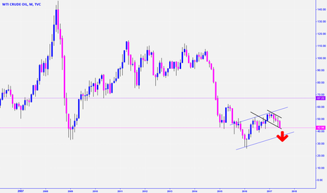 USOIL: USOIL... at the gates of the HELL ?