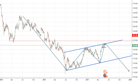 EURJPY: continuation of downward move
