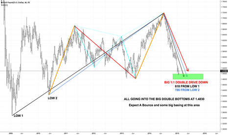 GBPUSD: Long Term GBP/USD Weekly Harmonic Patterns NOW