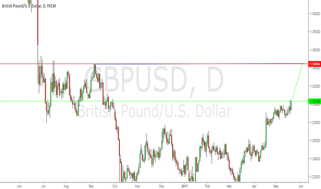 GBPUSD: looking fot the long next week to the next resistance area