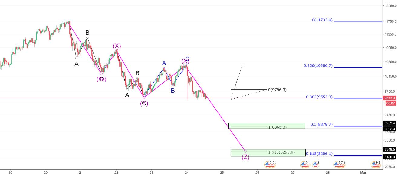 BTC- WXYXZ Corrective Pattern Targets .5/.618 Ret of Bull Swing