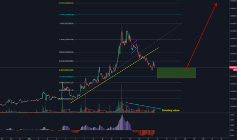 XCPBTC: Counterparty (XCPBTC) Diminishing Volume, Ready for next impulse
