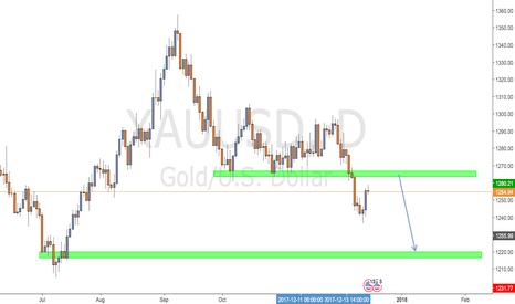 XAUUSD: GOLD, pullback (long) before going short again