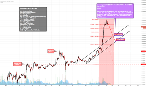 LTCUSDT: LTCUSDT Poloniex is Consolidating - Pasted  Again in Comments...