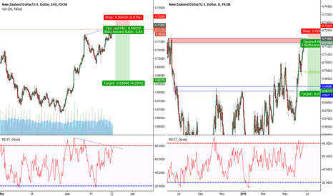 NZDUSD: NZD/USD 240min Divergence and Daily resistance