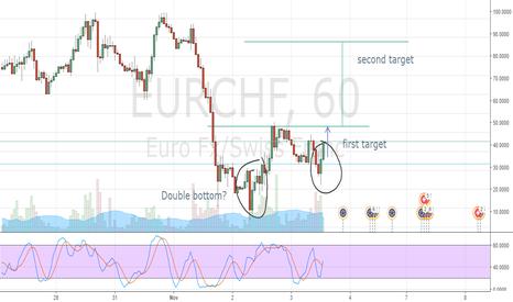 EURCHF: Double Bottom?