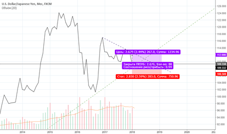 USDJPY: Шорт Йены против доллара США / Покупка доллара США против Йены