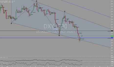 DXY: Dollar mengalami sedikit recovery