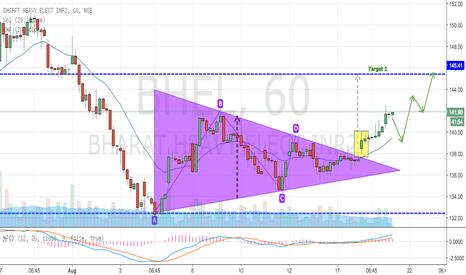 BHEL: BHEL - Triangle Breakout to Upside (BUY)