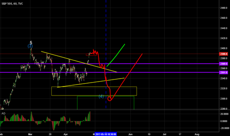 SPX: Patience - Short...from 239X