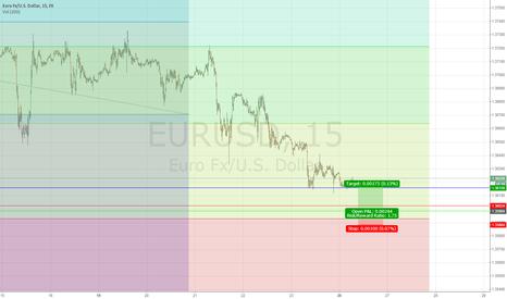 EURUSD: EUR/USD M15