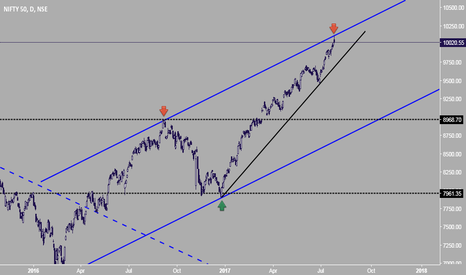 NIFTY: Nifty.....resistance at top of the channel ?