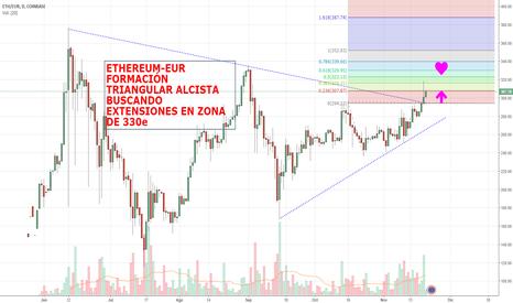 ETHEUR: ETHEREUM-EURO