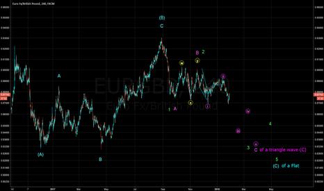 EURGBP: Bearish Count