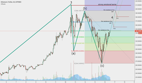 ETHUSD: Ethereum growth started. Short in your own risk or go long.
